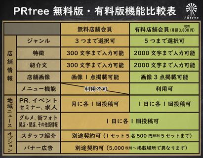 PRtree 無料版・有料版機能比較表