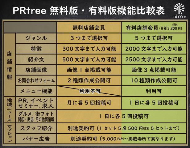 <p>PRtreeの無料版・有料版の機能の比較は画像をご確認下さい。</p> <p><strong>バナー広告について</strong><br />https://prtree.jp/information/9.html<br /><br /><strong>「店舗会員」登録からご利用までの流れ</strong><br />https://prtree.jp/information/11.html</p> ()