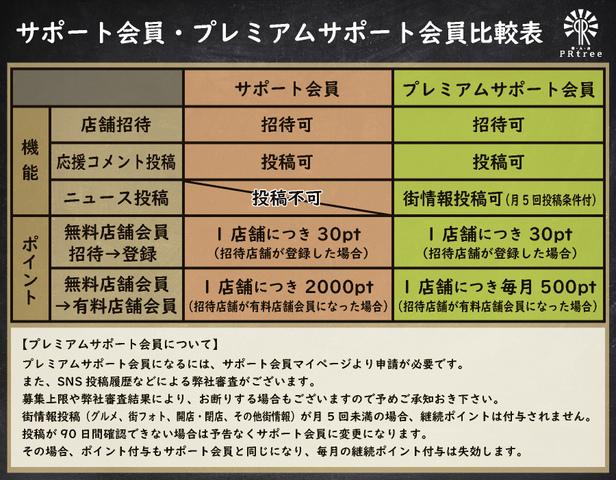 """<p>PRtreeは、街・人・お店をつなぐ全国版ポータルサイトになります。</p> <p>日本中の皆様に、毎日訪れていただくサイトになるために</p> <p>店舗会員・プレミアムサポート会員の皆様の投稿がとても重要になります。</p> <p>ポイントも充実しています、以下をご一読いただければ幸いです。</p> <p>皆様からのプレミアムサポート会員申請を心よりお待ちしています。</p> <p>《プレミアムサポート会員になりませんか?》</p> <p>◇食べ歩きをしてブログやSNSに投稿されている方</p> <p>◇街の風景を撮影しブログやSNSに投稿されている方</p> <p>◇街のことをもっと知ってほしいと活動されている方</p> <p>◇街を活性化させたいと活動されている方 などなど...</p> <p>https://prtree.jp/member/form[サポート会員登録よりお願いします]<br /><br />【サポート会員】<br />店舗会員ご紹介・応援コメントなどでお店を応援いただきます。<br />・無料店舗会員ご紹介で1店舗につき30pt<br />・ご紹介店舗会員が有料店舗会員になった場合1店舗につき2000pt<br />・1pt=1円分のAmazonギフト券(Eメールタイプ)に5000pt(1000pt単位)より交換可</p> <p>【プレミアムサポート会員】※募集終了は3日前に告知<br />店舗会員応援と街情報を月5回以上投稿下さい。<br />・街情報を月5回以上投稿で毎月1000pt(R2.4月より100pt⇒1000ptに変更)<br />・R2.4月度アクセスランキング発表時より1位3万pt・2位2万pt・3位1万pt付与<br />・無料店舗会員ご紹介で1店舗につき30pt(サポート会員と同一)<br />・ご紹介店舗会員が有料店舗会員になった場合1店舗につき毎月500pt<br /><br />※サポート会員に費用負担はありません、解約もいつでも可 <br />※プレミアムサポート会員はSNS投稿履歴などによる弊社審査がございます。<br /> 募集上限や弊社審査結果により、お断りする場合もございます。<br /><br />【店舗招待方法】<br />マイページの「新しい店舗を招待する」をクリック <br />↓<br />店舗招待方法は次の2パターンになります。<br />①店舗担当者名・メールアドレス・店舗様へのメッセージを入力し送信<br />②招待コードURLを各SNSなどで送信 <br /> 招待コードはずっと同一URLですので、QRコードを作成すると便利です。</p> <p>「サポート会員」登録からご利用までの流れ<br />https://prtree.jp/member/form [サポート会員登録] <br /><span style=""""color: #231815; font-family: Roboto, Helvetica, Arial, sans-serif; font-size: 14px;"""">↓</span><br />各会員情報をご入力下さい。<br />Facebook又はTwitterIDでログインも可能です。<br />初回は会員情報入力が必要となります。<br />↓<br />PRTree運営サポートより登録いただいたメールアドレスにメールが届きます。<br />URLをクリックして会員登録を完了させてください。<br />↓<br />https://prtree.jp/auth/login[マイページログイン]<br />↓<br />プレミアムサポート会員へ切り替えるよりプレミアム会員の申請が可能です。<br />↓<br />プロフィールにSNSのURLを記入のうえ申請下さい。<br />↓<br />PRtree本部承認後(1~2本部営業日)プレミアムサポート会員としてご利用いただけます。 <br /><br />よくあるご質問「サポート会員編」<br />https://prtree.jp/information/16.html</p> <div class=""""news_area is_type01""""></div> <div class=""""news_area is_type01""""> <div class=""""thumnail""""><a href=""""../../../../member/form""""> <div class=""""image""""><img src=""""../../../../sv_image/w640h640/iI/m7/iIm7304cn9IUhbKi.jpg"""" /></div> <div class=""""text""""> <h3"""